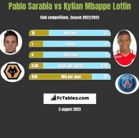Pablo Sarabia vs Kylian Mbappe Lottin h2h player stats