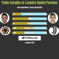 Pablo Sarabia vs Leandro Daniel Paredes h2h player stats