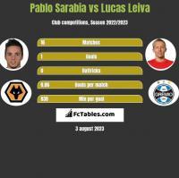 Pablo Sarabia vs Lucas Leiva h2h player stats