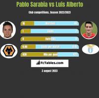 Pablo Sarabia vs Luis Alberto h2h player stats