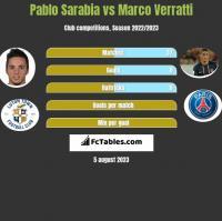 Pablo Sarabia vs Marco Verratti h2h player stats