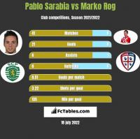 Pablo Sarabia vs Marko Rog h2h player stats