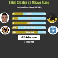 Pablo Sarabia vs Mbaye Niang h2h player stats