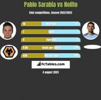 Pablo Sarabia vs Nolito h2h player stats