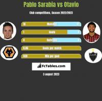 Pablo Sarabia vs Otavio h2h player stats