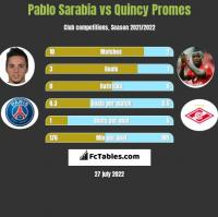 Pablo Sarabia vs Quincy Promes h2h player stats