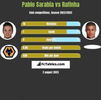 Pablo Sarabia vs Rafinha h2h player stats
