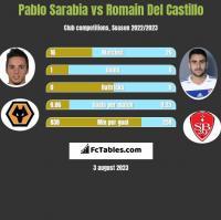 Pablo Sarabia vs Romain Del Castillo h2h player stats
