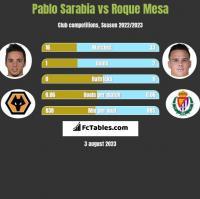Pablo Sarabia vs Roque Mesa h2h player stats