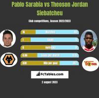 Pablo Sarabia vs Theoson Jordan Siebatcheu h2h player stats