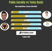 Pablo Sarabia vs Toma Basic h2h player stats