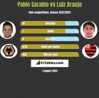 Pablo Sarabia vs Luiz Araujo h2h player stats