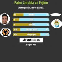 Pablo Sarabia vs Pejino h2h player stats
