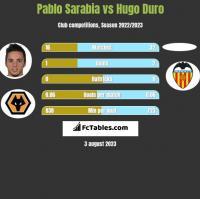 Pablo Sarabia vs Hugo Duro h2h player stats