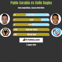 Pablo Sarabia vs Colin Dagba h2h player stats