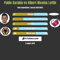 Pablo Sarabia vs Albert-Nicolas Lottin h2h player stats