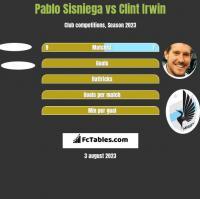 Pablo Sisniega vs Clint Irwin h2h player stats