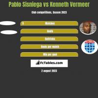 Pablo Sisniega vs Kenneth Vermeer h2h player stats