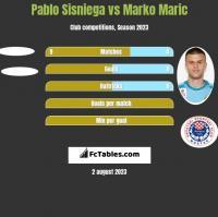 Pablo Sisniega vs Marko Maric h2h player stats