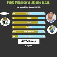 Pablo Valcarce vs Alberto Escasi h2h player stats