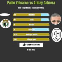 Pablo Valcarce vs Ariday Cabrera h2h player stats