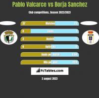 Pablo Valcarce vs Borja Sanchez h2h player stats