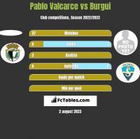 Pablo Valcarce vs Burgui h2h player stats