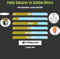 Pablo Valcarce vs Cristian Rivera h2h player stats