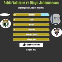 Pablo Valcarce vs Diego Johannesson h2h player stats