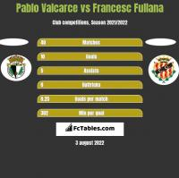 Pablo Valcarce vs Francesc Fullana h2h player stats