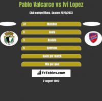 Pablo Valcarce vs Ivi Lopez h2h player stats