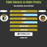 Pablo Valcarce vs Andre Pereira h2h player stats