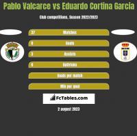 Pablo Valcarce vs Eduardo Cortina Garcia h2h player stats