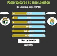 Pablo Valcarce vs Enzo Loiodice h2h player stats