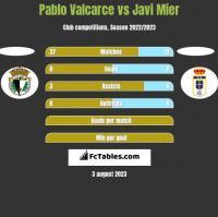 Pablo Valcarce vs Javi Mier h2h player stats