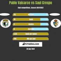 Pablo Valcarce vs Saul Crespo h2h player stats