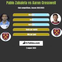 Pablo Zabaleta vs Aaron Cresswell h2h player stats