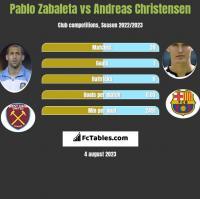 Pablo Zabaleta vs Andreas Christensen h2h player stats