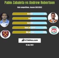 Pablo Zabaleta vs Andrew Robertson h2h player stats