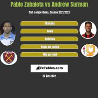 Pablo Zabaleta vs Andrew Surman h2h player stats