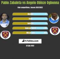 Pablo Zabaleta vs Angelo Obinze Ogbonna h2h player stats