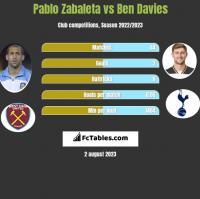 Pablo Zabaleta vs Ben Davies h2h player stats