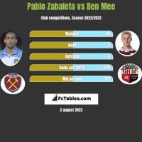 Pablo Zabaleta vs Ben Mee h2h player stats