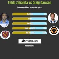 Pablo Zabaleta vs Craig Dawson h2h player stats