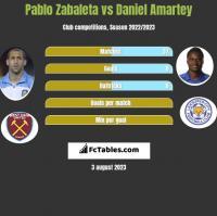 Pablo Zabaleta vs Daniel Amartey h2h player stats