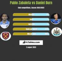 Pablo Zabaleta vs Daniel Burn h2h player stats