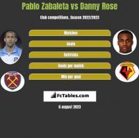 Pablo Zabaleta vs Danny Rose h2h player stats