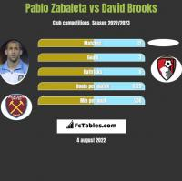 Pablo Zabaleta vs David Brooks h2h player stats