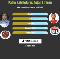 Pablo Zabaleta vs Dejan Lovren h2h player stats