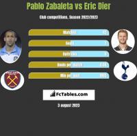 Pablo Zabaleta vs Eric Dier h2h player stats